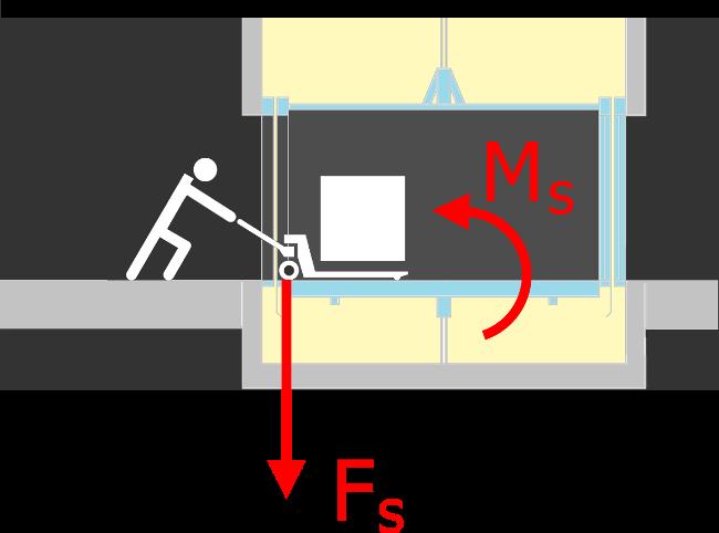 Nacisk na próg kabiny w dźwigu GPL - wózki paletowe